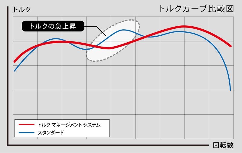 Tms_graf